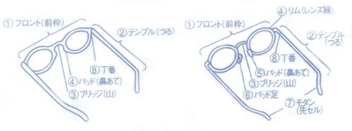 メガネフレームの各部名称説明